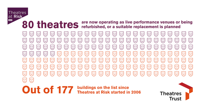 Theatres at Risk saved