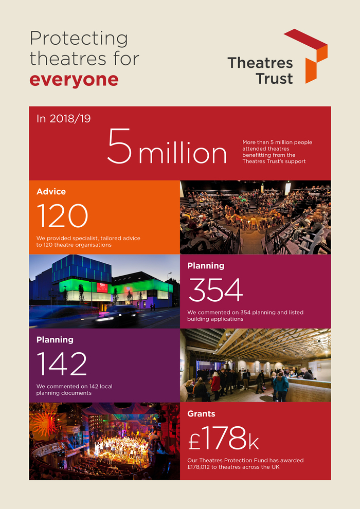 Annual Report 2019 stats